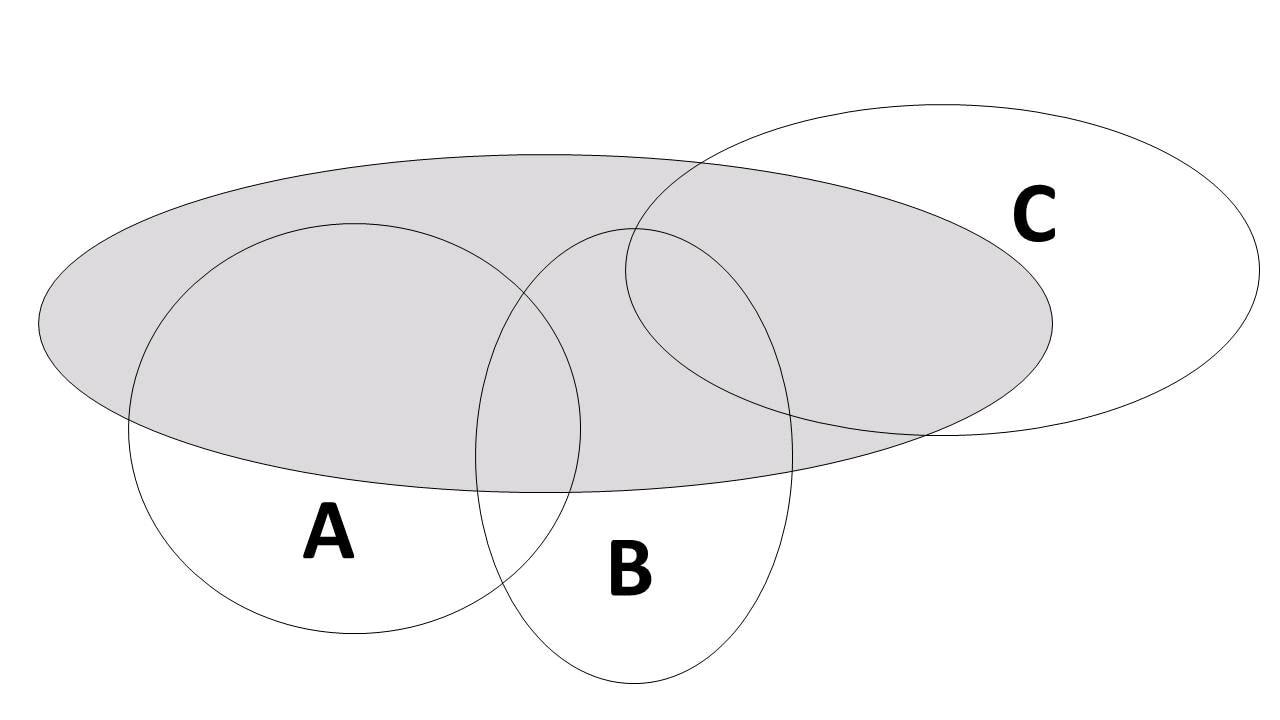 Stor grå cirkel med tre mindre delvis överlappande cirklar